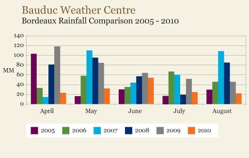 002139_rainfall_2005_2010