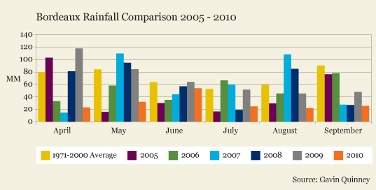 002171_rainfall_2005_2010-01