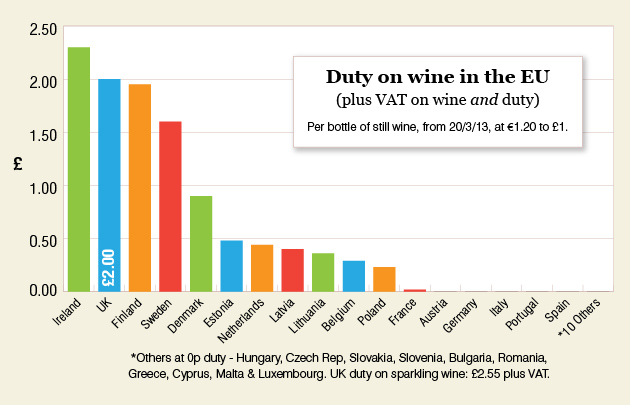 Duty on wine in the EU