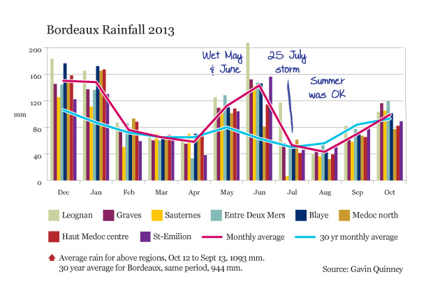 004785_2013_chart_rain