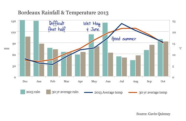 004785_2013_chart_rain_temp