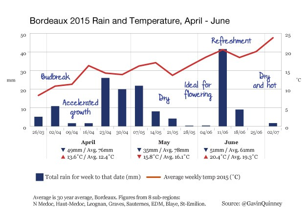 004972_2015_chart_rain_temp_Bordeaux_Apr-Jun-005