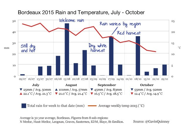 004972_2015_chart_rain_temp_Bordeaux_Jul-Oct-003
