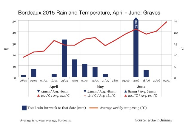 004972_2015_chart_rain_temp_Graves_Apr-Jun