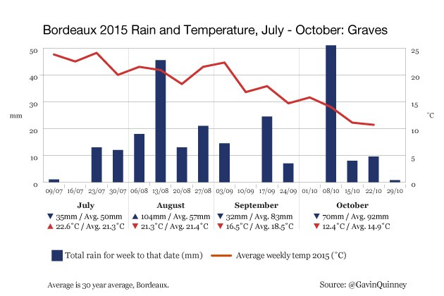 004972_2015_chart_rain_temp_Graves_Jul-Oct