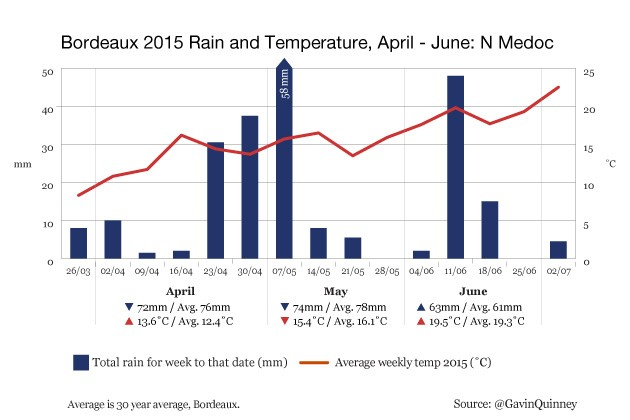 004972_2015_chart_rain_temp_N_Medoc_Apr-Jun