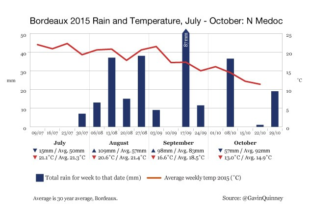 004972_2015_chart_rain_temp_N_Medoc_Jul-Oct