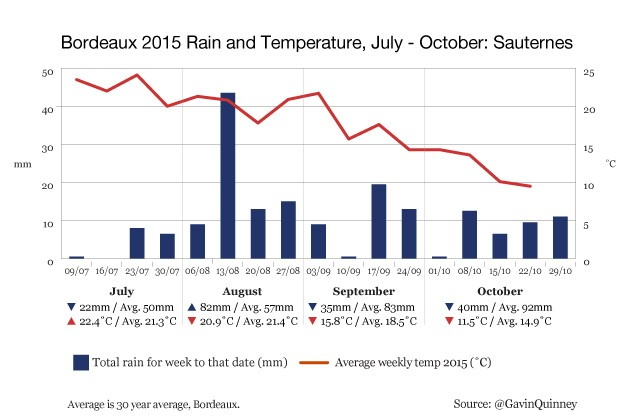 004972_2015_chart_rain_temp_Sauternes_Jul-Oct