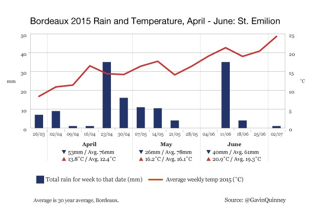004972_2015_chart_rain_temp_St_Emilion_Apr-Jun