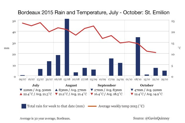 004972_2015_chart_rain_temp_St_Emilion_Jul-Oct