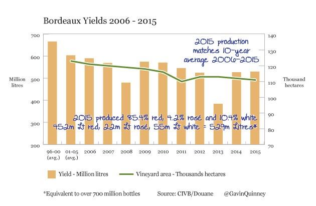 005000-2006-2015_yields_3