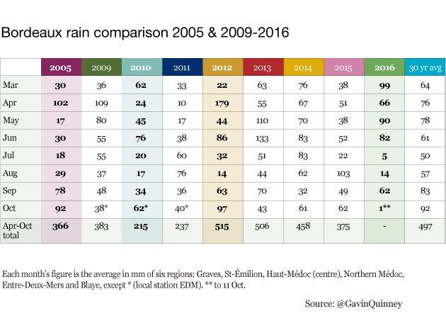005176_rain-2005-and-2009-2016-table-gq