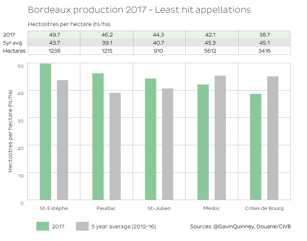 Bordeaux 2017 production figures by Appellation – the haves